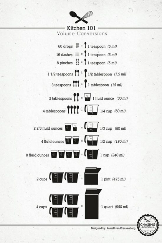 Kitchen Volume Conversion Chart