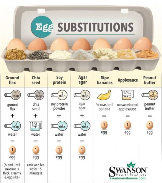 Egg Substitutions Cheat Sheet