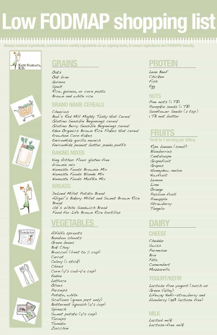 Low FODMAP Shopping List