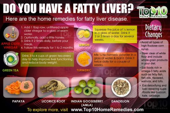 Do you have a Fatty Liver