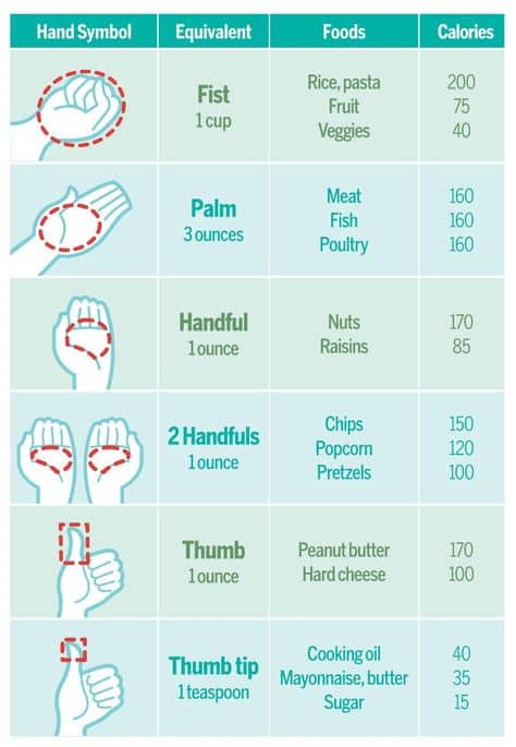 How to portion control your food using your hands