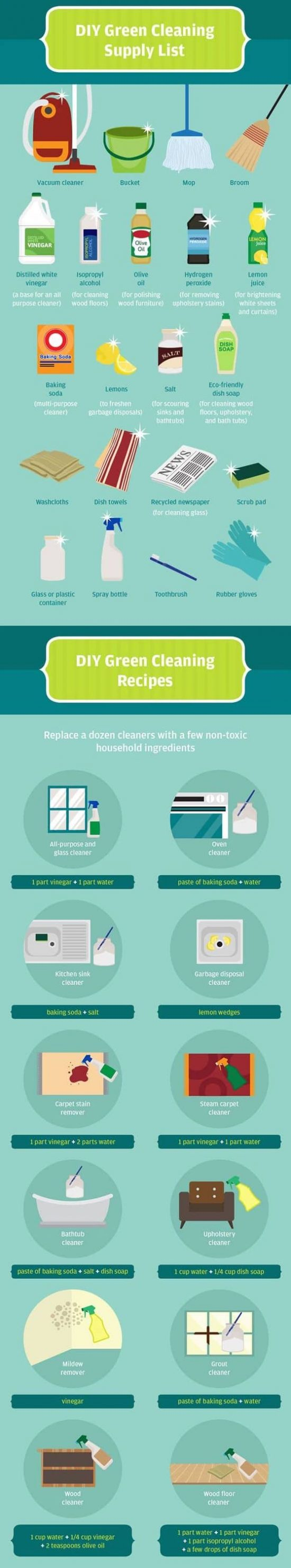 Green Kitchen Cleaning Recipes 3