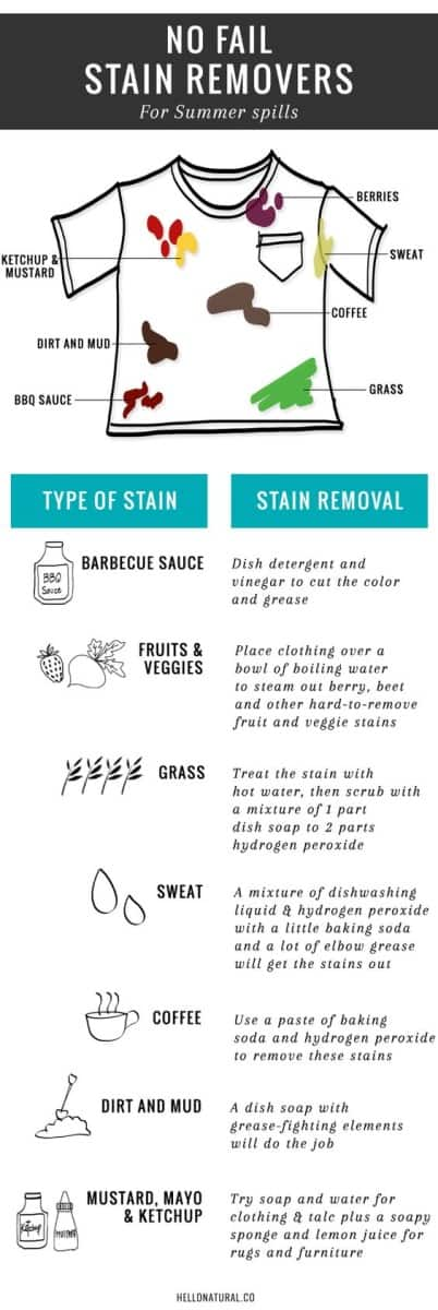 No Fail Natural Stain Removers