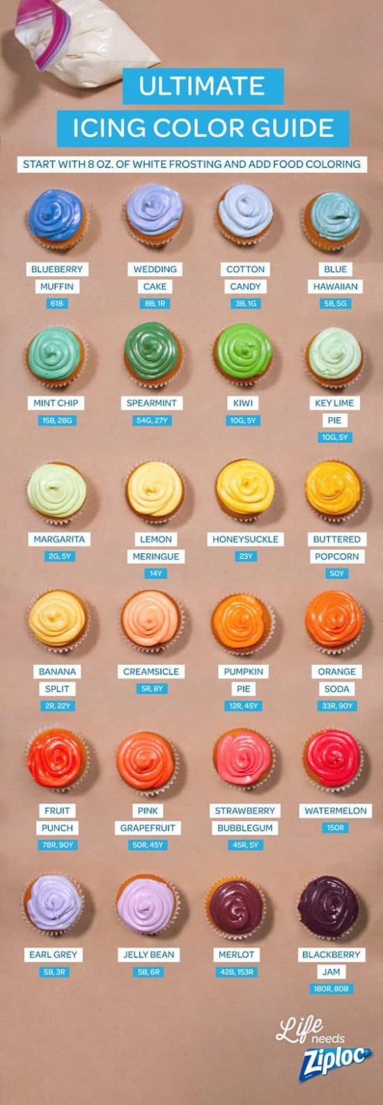 The Ultimate Frosting Guide