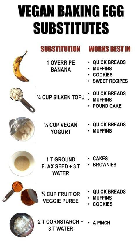 Vegan Baking Egg Substitutes