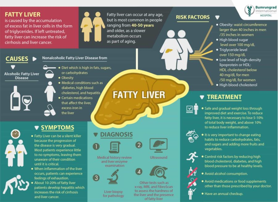 can a fatty liver cause weight loss