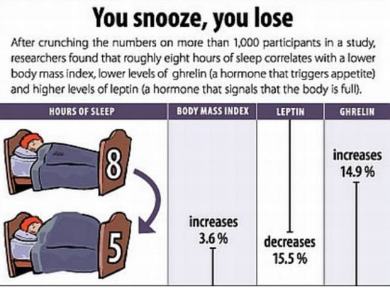 How Sleep Deprivation Affects Your Leptin