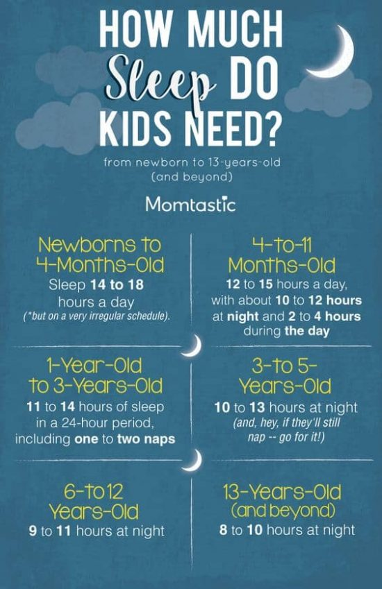 How much sleep do kids need - newborn to 13 years old