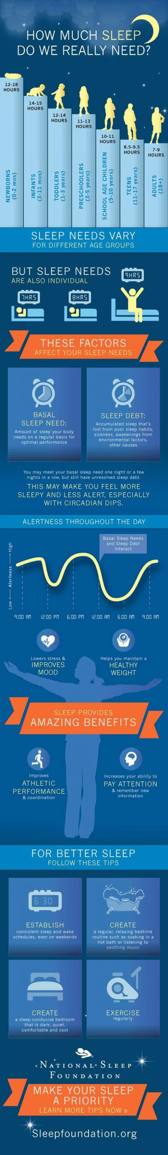 How much sleep do we really need