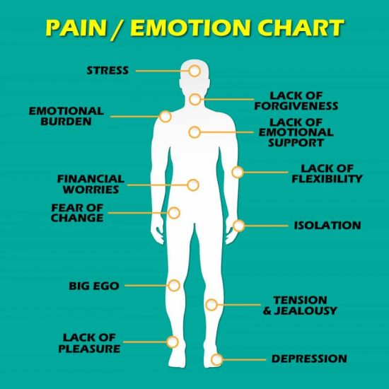 Pain and Emotion Chart