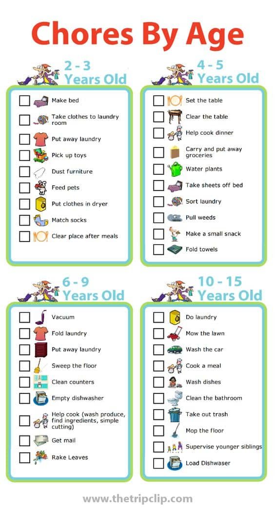 Age Appropriate Chore Charts Printable Lists You\'ll Love