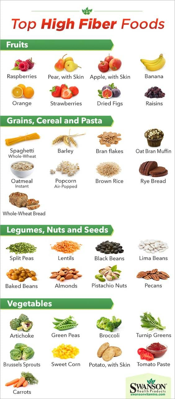 Highest Fiber Food Charts For Weight Loss & Good Health