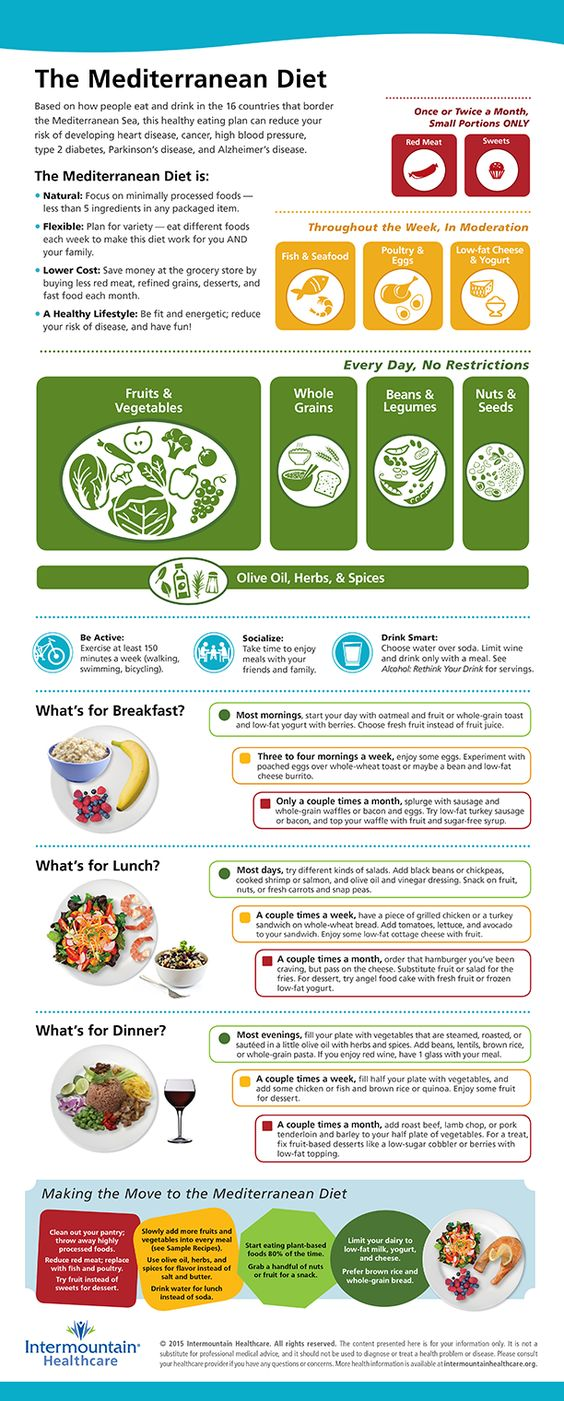 Is The Mediterranean Diet Right For You Infographic